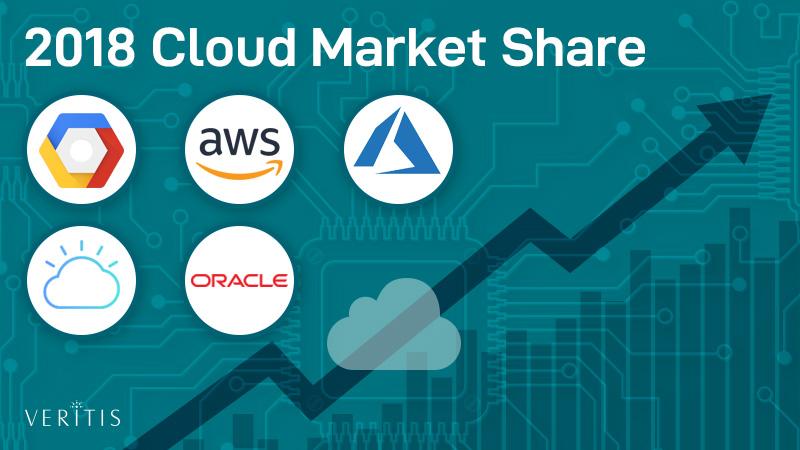 Cloud Computing Market 2018