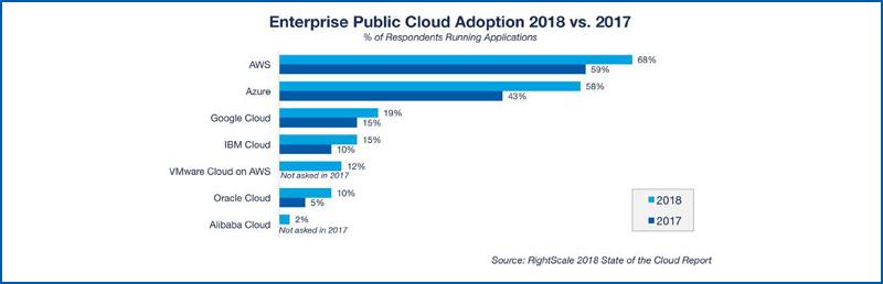 Enterprise Public Cloud Adoption 2018