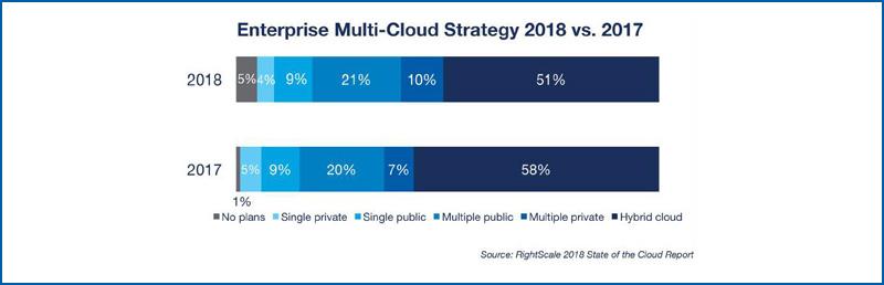 Enterprise Multi Cloud Strategy 2018