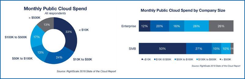 Monthly Public Cloud Spend