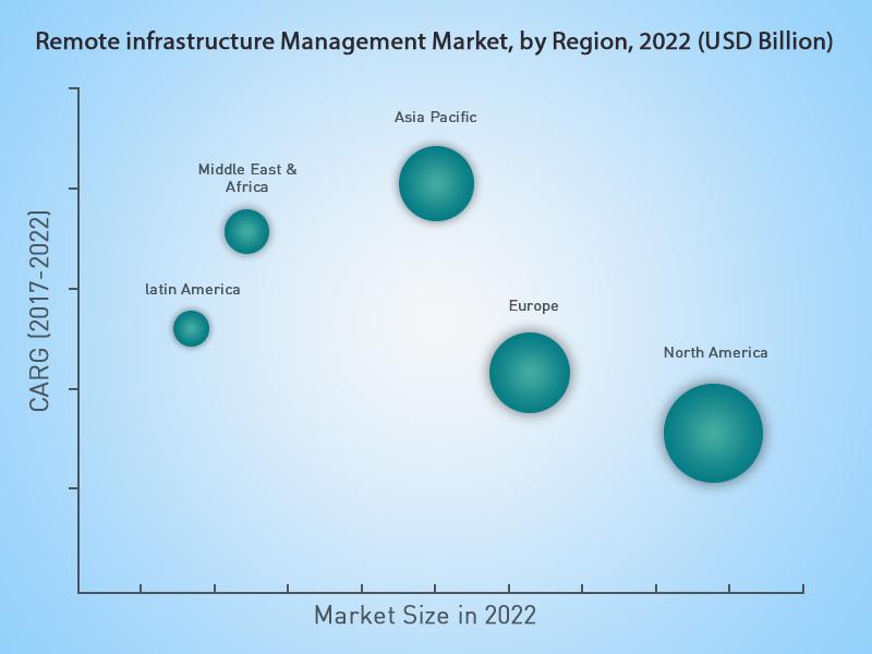 Remote Infrastructure Management Market Share: 2017-2022