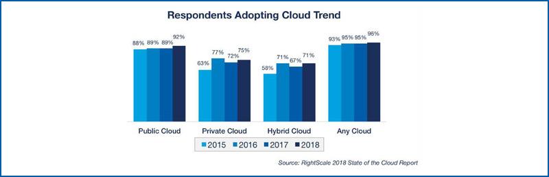 Respondents Adopting Cloud Trend