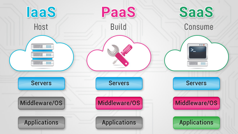 Cloud Services - SaaS, IaaS and PaaS