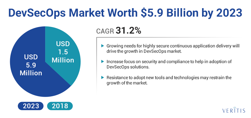 DevSecOps Market Worth $5.9 Billion by 2023