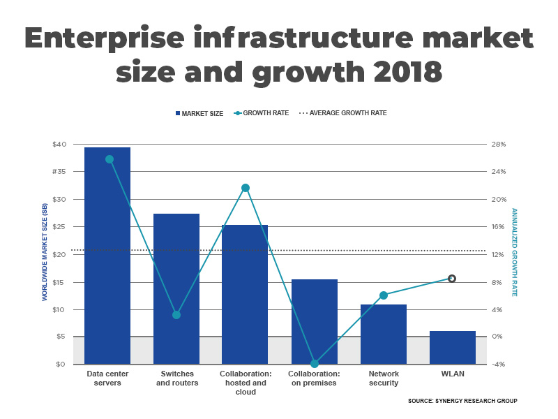 Enterprize Infrastructure Market Size and Growth 2018