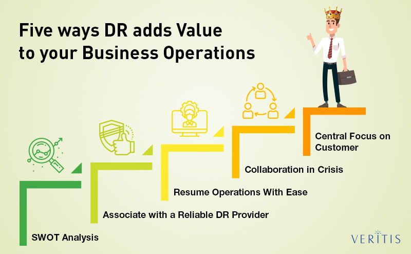 Five ways Disaster Recovery (DR) adds value to your business operations