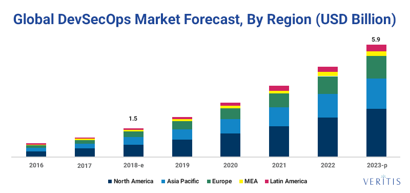 Global DevSecOps Market Forecast, By region (USD Billion) from 2016 to 2023