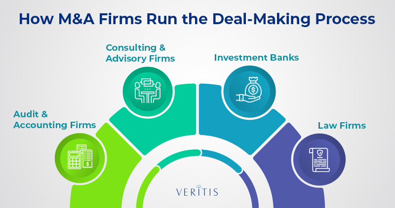 How M&A Firms Run the Deal-Making Process