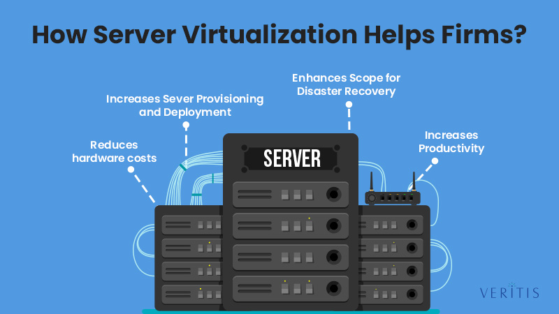 How Server Virtualization Helps Firms