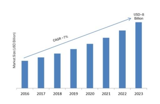 The Global Server Virtualization Market
