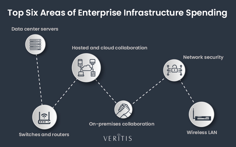 Top Six Areas of Enterprise Infrastructure Spending
