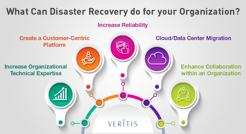 What Can Disaster Recovery do for your Organization?