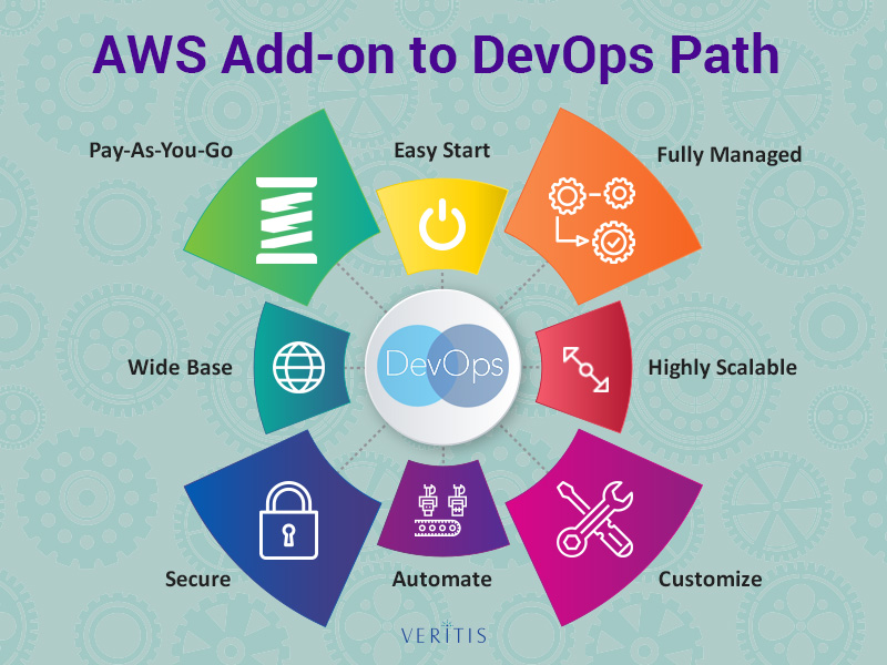 AWS Add on to DevOps Path