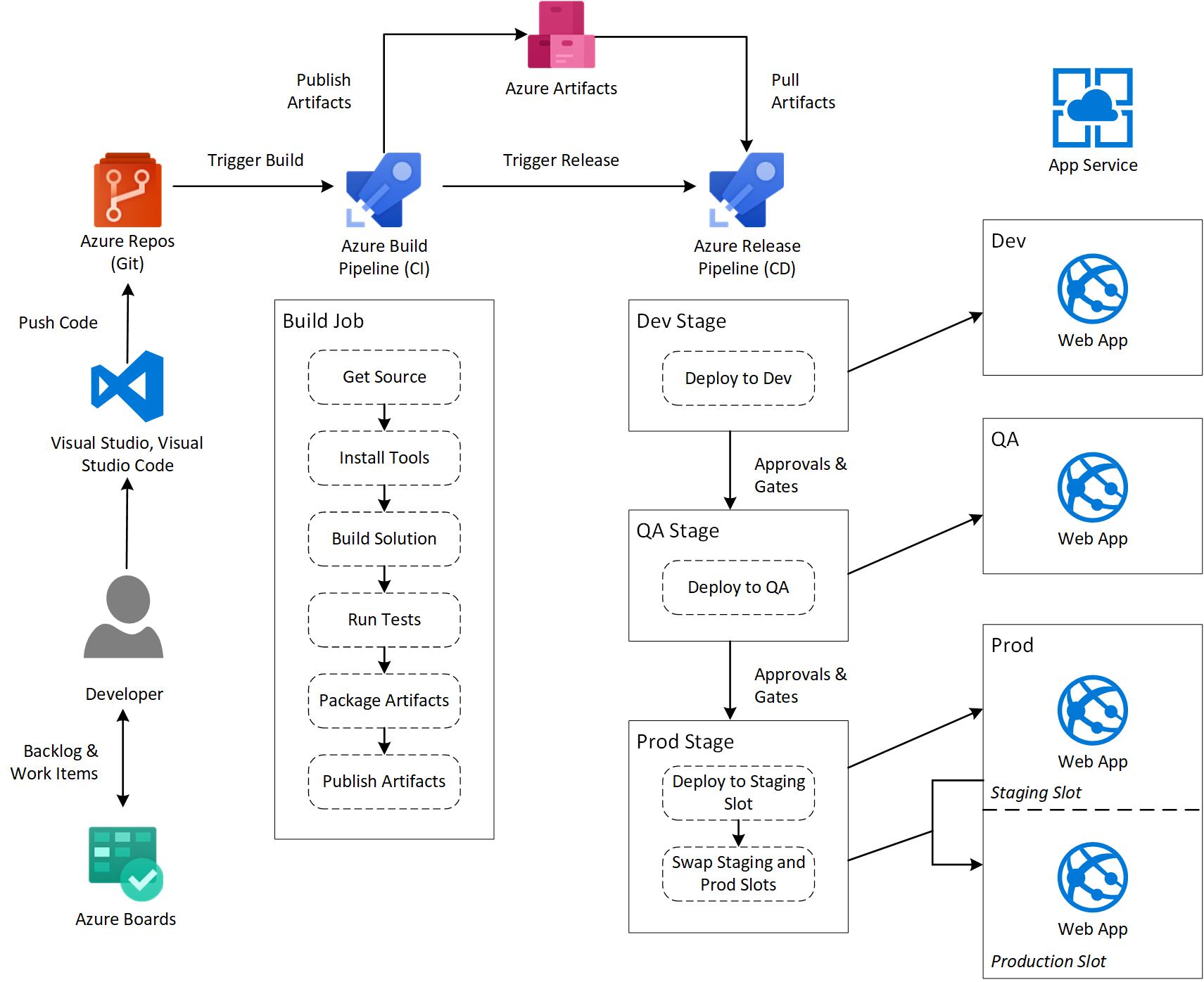 Azure CI/CD Workflow