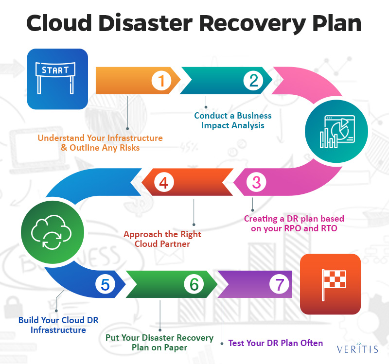 Cloud Disaster Recovery Plan