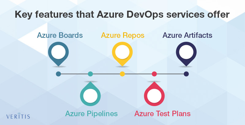 Key Features that Azure DevOps Services Offers