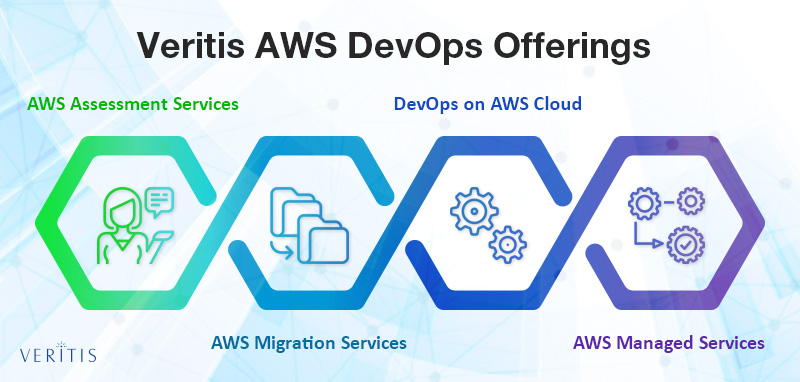 Veritis AWS Devops Offerings