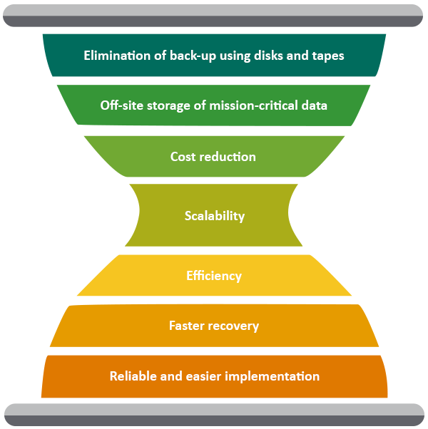 Benefits of Implementing Cloud-based Disaster Recovery
