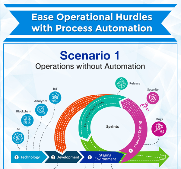 Ease Operational Hurdles With Process Automation Infographic Thumb
