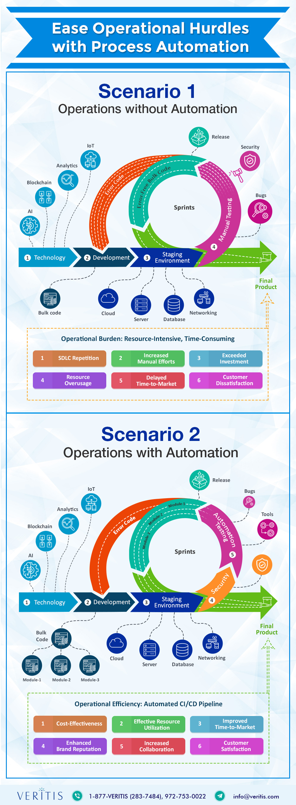 Ease Operational Hurdles with Process Automation Infographic