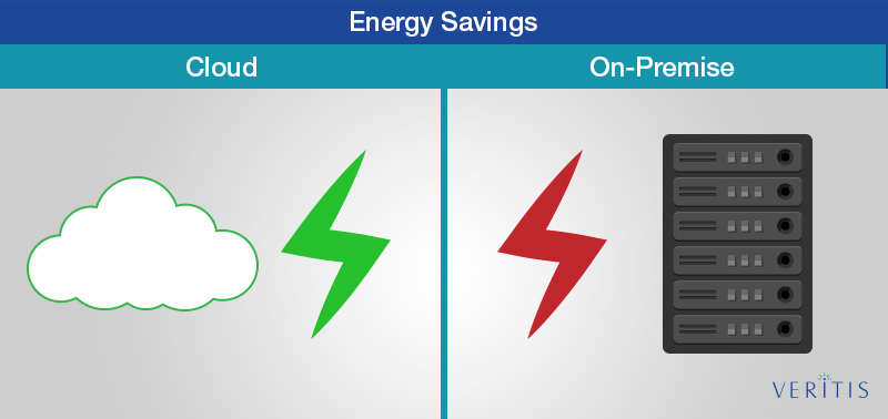 Cloud vs On Premise Energy Savings