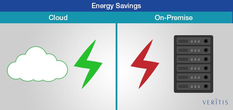Cloud vs On Premise Energy Savings