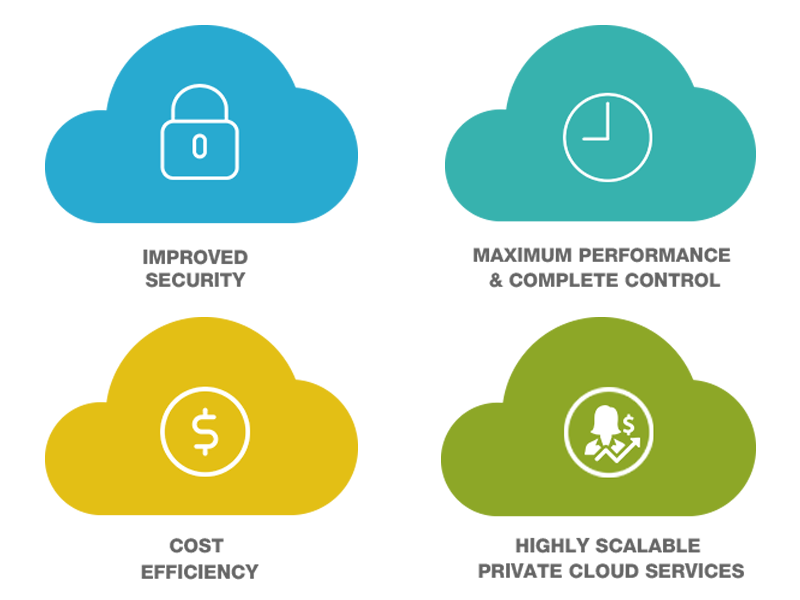 Veritis Private Cloud Model