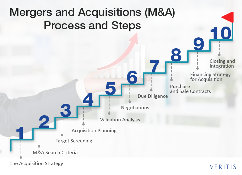 Mergers and Acquisitions (M&A) Process and Steps