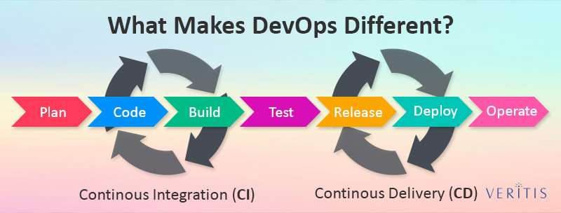 DevOps Different from Traditional Process