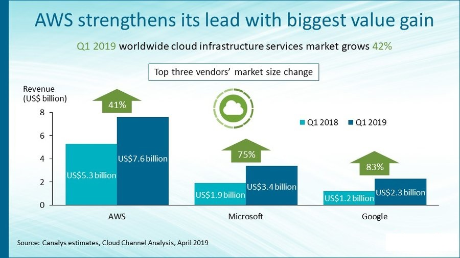Cloud Infrastructure Spending 2019