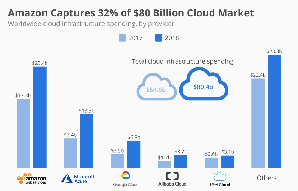 Global Cloud Infrastructure Spending (2017-18), by Provider 2017 Vs 2018