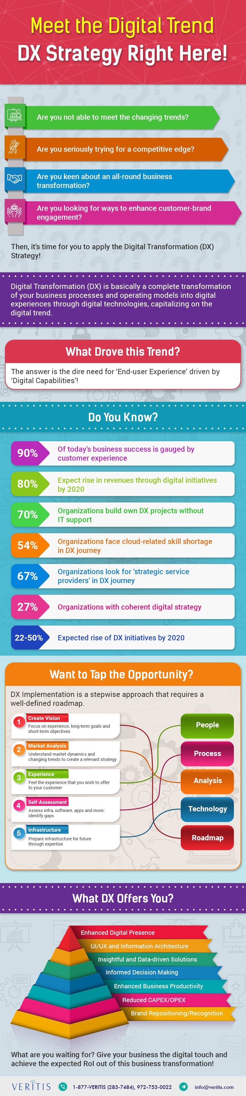 Digital Transformation Infographics (DX/DT)