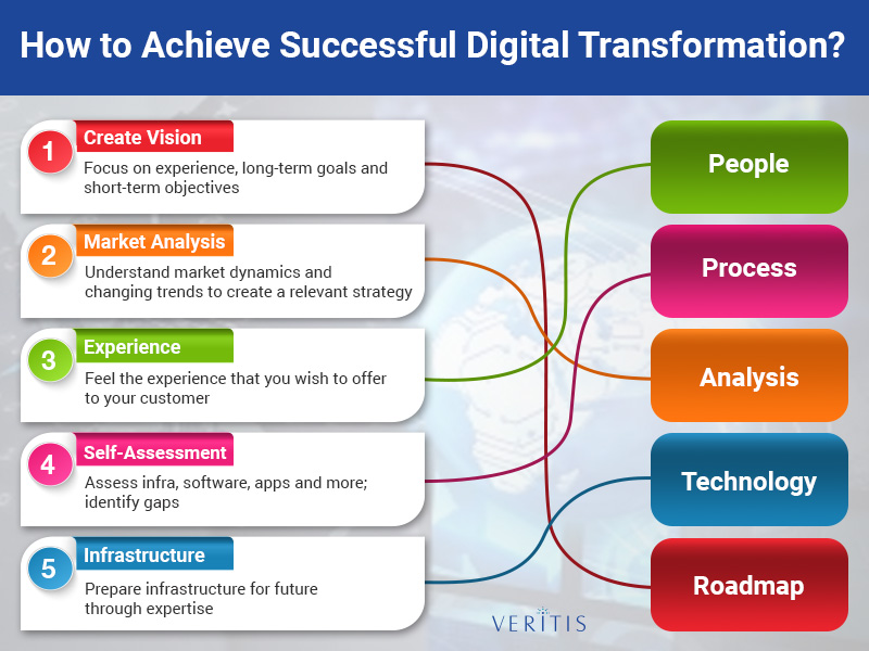 How to Achieve Successful Digital Transformation