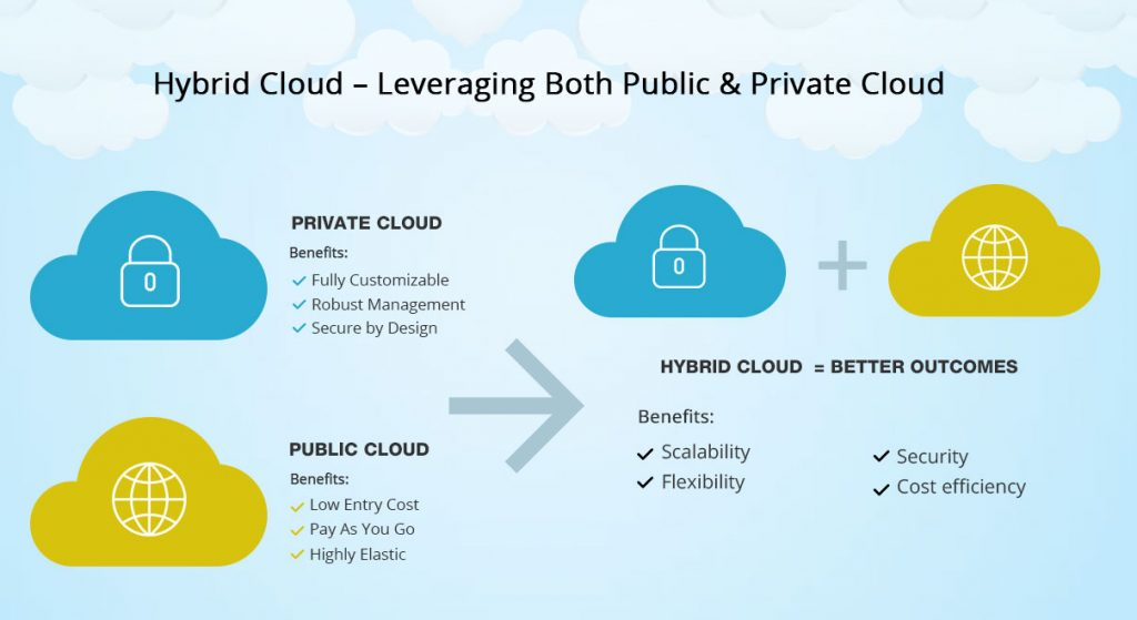 Veritis Hybrid Cloud Services