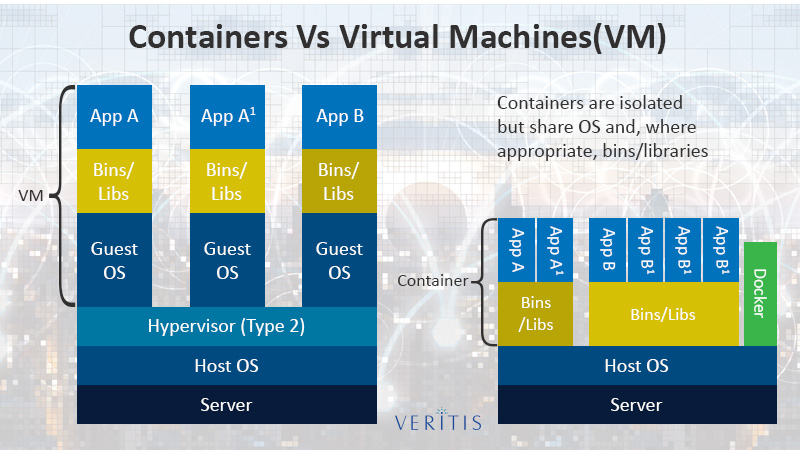 Containerization Vs Virtual Machines