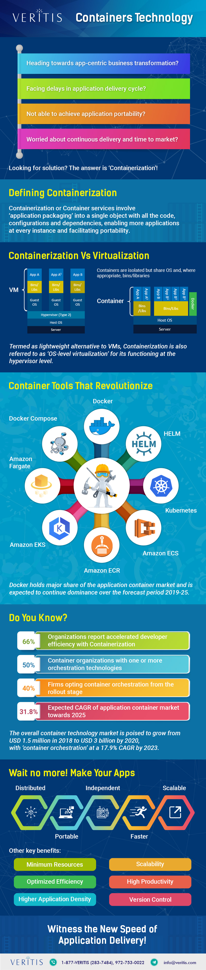 [Infographic] - Meet New App Speeds with Container Technology Services