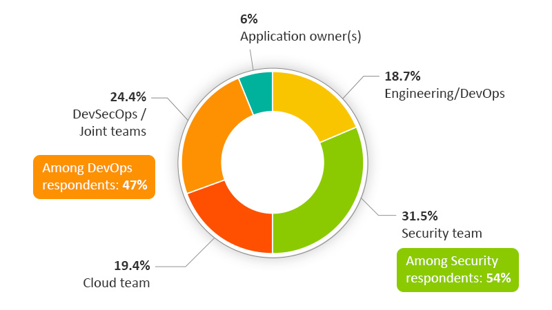 Containerized Applications Security - Who's Responsible?