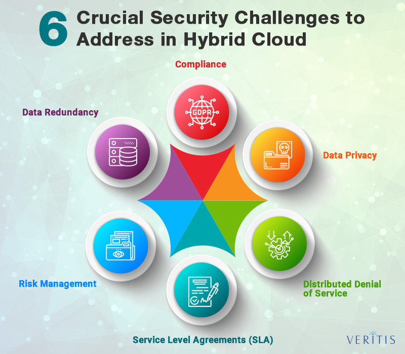6 Crucial Security Challenges to Address in Hybrid Cloud