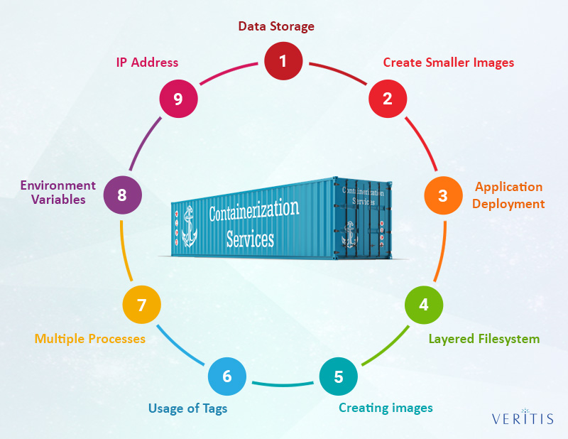 9 Important Factors Dealing with Container Technology Services