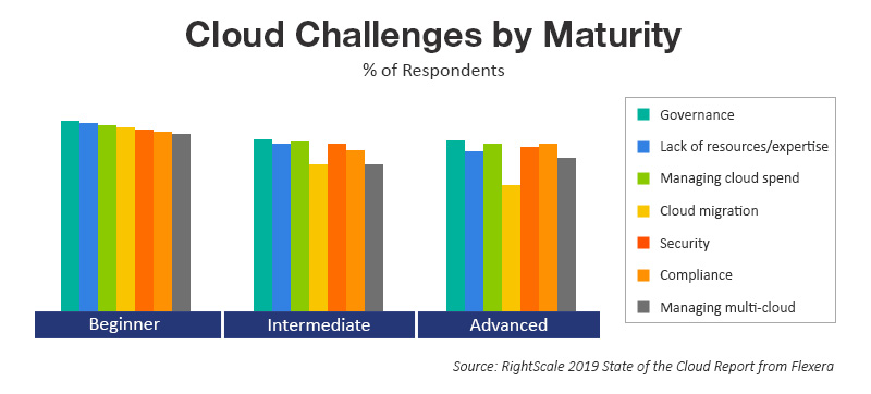 Cloud Challenges by Maturity