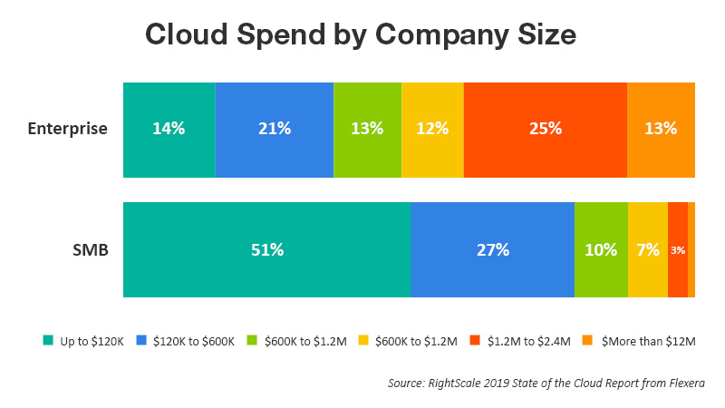 Cloud Spend by Company Size