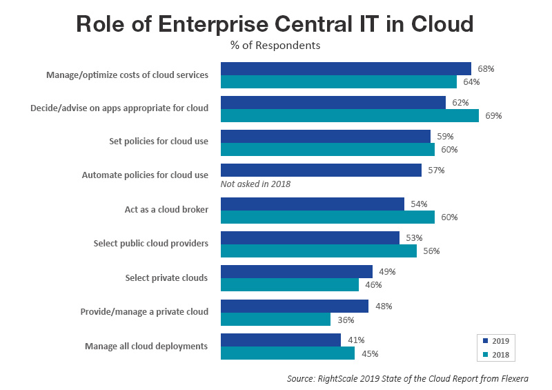 Role of Enterprise Central IT in Cloud