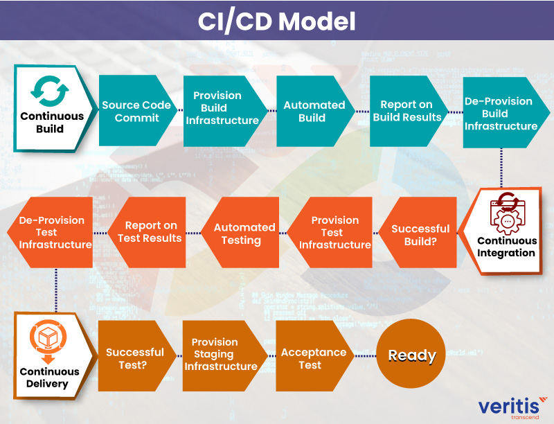 Understanding the DevOps CI/CD Pipeline Model