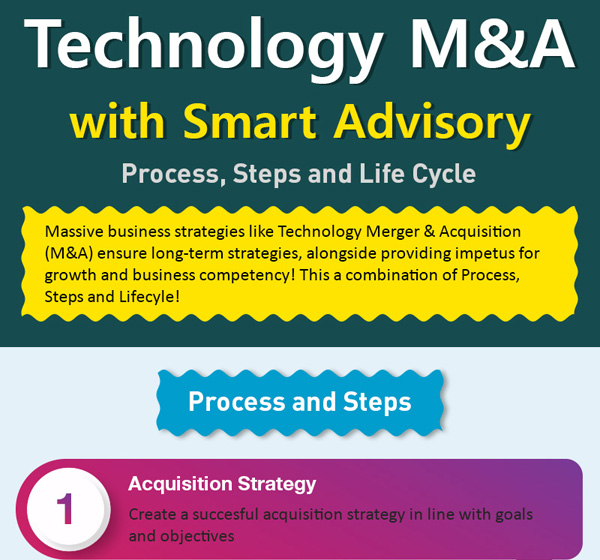 Technology M&A with Smart Advisory Services Thumb