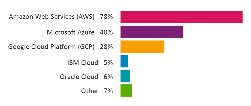 AWS dominates, Azure and GCP continue to rise
