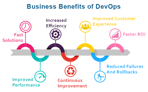 Business Benefits of DevOps