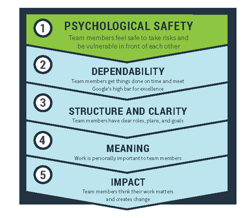 Culture of psychological safety