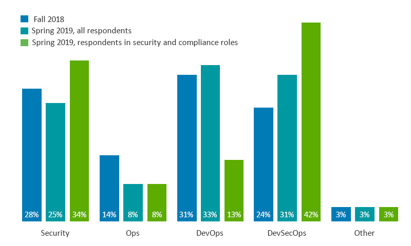 DevSecOps gaining prominence for container security