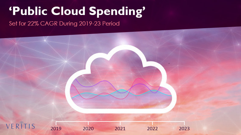'Public Cloud Spending' Set for 22% CAGR During 2019-23 Period