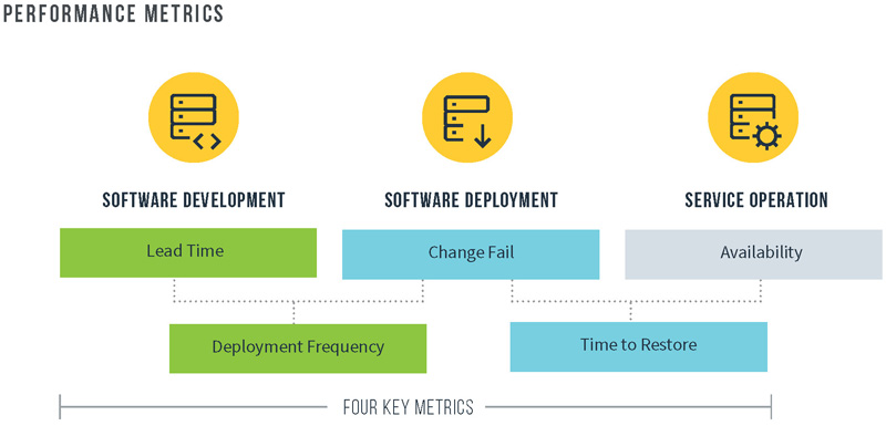 Software Delivery and Operational Performance
